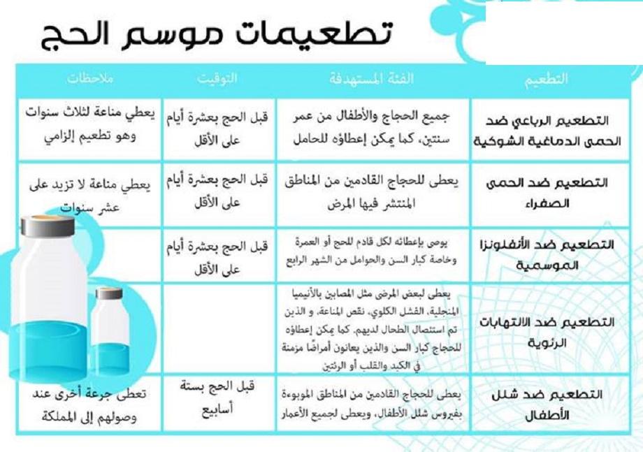 تطعيمات الحجاج قبل الحج